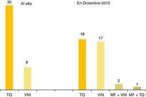 Diferentes técnicas de ventilación y número de pacientes ventilados con cada una de ellas en la primera alta a domicilio (izquierda y en diciembre del 2015 (derecha). MF: marcapasos frénico&#59; TQ: traqueostomía&#59; VNI: ventilación no invasiva con mascarilla.