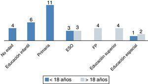 Número de pacientes que han alcanzado cada nivel de escolarización. Se diferencian 2 grupos, según la edad: < 18 años (25 pacientes) y ≥ 18 años (13 pacientes). Diez niños precisaron refuerzo educativo.