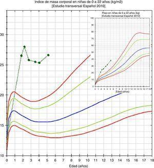 Evolución del IMC y del peso de la paciente hasta la actualidad.