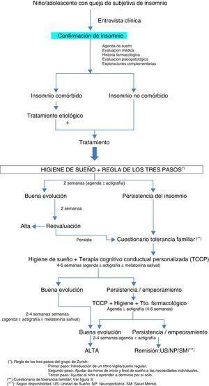 Diagrama de actuación diagnóstico-terapéutica.