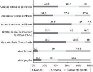 Frecuencia de utilización de la ecografía para la canalización de los diferentes accesos vasculares.