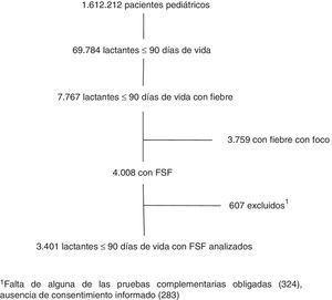 Diagrama de flujo de los pacientes incluidos en el estudio. aFalta de alguna de las pruebas complementarias obligadas (324), ausencia de consentimiento informado (283).