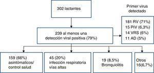 Primera detección viral positiva y diagnóstico clínico asociado.