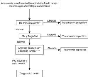 Algoritmo diagnóstico de la HII en niños con fontanela cerrada. PIC: presión intracraneal; RM: resonancia magnética; TC: tomografía computarizada. * Ante hipertensión endocraneal se realiza neuroimagen urgente, que dada su disponibilidad y rapidez es TC craneal. ** Analítica sanguínea incluye: hemograma, bioquímica, PCR, metabolismo del hierro, calcio iónico, hormonas tiroideas, ACTH y cortisol, coagulación y D-dímero, vitaminas A y D, estudio de autoinmunidad. Estudios serológicos en sangre: virus neurótropos, Micoplasma, Borrellia, Brucella; complementarán las serologías realizadas en LCR. *** En LCR: recuento celular, bioquímica, cultivo de virus y bacterias y serologías en LCR de virus neurótropos, Borrellia, Brucella, lúes.
