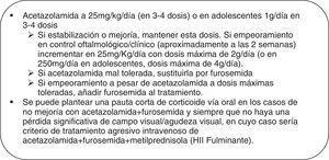 Pauta de tratamiento farmacológico en HII.