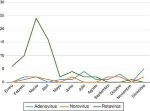 Variaciones a lo largo del año según el tipo de virus.