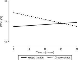 Evolución de la función pulmonar (expresada como FEV1%) desde el inicio del estudio, hasta el final de la intervención. FEV1 (%): volumen espiratorio forzado en el primer segundo expresado en porcentaje. Los valores se expresaron como porcentaje del valor teórico para sujetos de la misma edad, peso y altura según la población española de referencia.