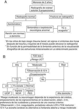 Algoritmo para la atención del traumatismo craneoencefálico leve en niños menores de 2 años en el centro de estudio (figura 1A: hasta julio de 2013&#59; figura 1B: desde julio de 2013). Fx: fractura&#59; LCR: líquido cefalorraquídeo&#59; LIC: lesión intracraneal&#59; NCIR: Neurocirugía&#59; PED: Pediatría&#59; TC: tomografía craneal&#59; TCE: traumatismo craneoencéfalico&#59; UCIP: Unidad de Cuidados Intensivos Pediátricos.