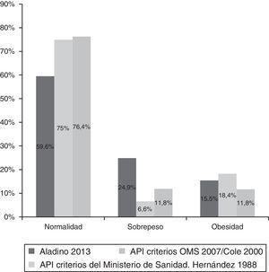 Comparación de porcentaje de normopeso, sobrepeso y obesidad en niñas con API frente al estudio poblacional ALADINO 2013 de niñas de similar edad.