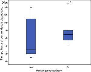 Tiempo de control de la taquicardia supraventricular en días según asociasen o no reflujo gastroesofágico.