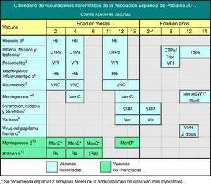 Calendario de vacunaciones sistemáticas de la Asociación Española de Pediatría. Recomendaciones 2017. Este calendario de vacunaciones, diseñado para la infancia y la adolescencia, indica las edades en las que se han de administrar las vacunas consideradas por el CAV-AEP con un perfil de sistemáticas, es decir, las que todos los niños en España deberían recibir de forma universal. Se incluyen las vacunas sistemáticas financiadas oficiales, que son ofrecidas gratuitamente en cada una de las CC. AA. y las sistemáticas no financiadas, que el CAV-AEP considera deseable que todos los niños reciban, pero que por el momento no cuentan con financiación pública. En caso de no llevarse a cabo la vacunación en las edades establecidas, deben aplicarse las recomendaciones de vacunación con las pautas aceleradas o de rescate. Se recomienda consultar el calendario de vacunación de la propia comunidad o ciudad autónoma. Las reacciones adversas se deben notificar a las autoridades sanitarias. (1) Vacuna antihepatitis B (HB).- 3 dosis, en forma de vacuna hexavalente, a los 2, 4 y 11-12 meses de edad. Los hijos de madres HBsAg positivas recibirán, además, al nacimiento, una dosis de vacuna HB monocomponente, junto con 0,5 ml de inmunoglobulina antihepatitis B (IGHB), todo dentro de las primeras 12 horas de vida. Los hijos de madres de serología desconocida deben recibir la dosis neonatal y se determinará inmediatamente la serología materna&#59; si esta fuera positiva, deberán recibir IGHB cuanto antes, dentro de la 1.ª semana de vida. La administración de 4 dosis de vacuna HB es aceptable en general y recomendable en hijos de madres HBsAg positivas, vacunados al nacimiento y con peso de recién nacido menor de 2000 g, pues la dosis neonatal en estos casos no se ha de contabilizar. A los niños y adolescentes no vacunados se les administrará, a cualquier edad, 3 dosis de vacuna monocomponente o combinada con hepatitis A, según la pauta 0, 1 y 6 meses. (2) Vacuna frente a difteria, tétanos