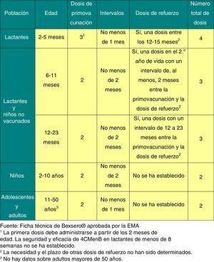 Pautas de administración de la vacuna frente al meningococo B.