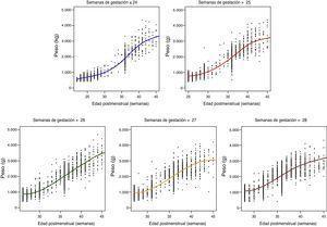 Curvas de ganancia ponderal según la EG al nacimiento y la EPM en recién nacidos extremadamente prematuros españoles. SEN1500 (2002-2011).