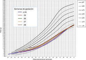 Curvas de ganancia ponderal media para cada EG desde el nacimiento hasta el alta hospitalaria, contrastadas con las tablas de Olsen et al.3 adaptadas (peso medio ponderado de ambos sexos para cada EG).