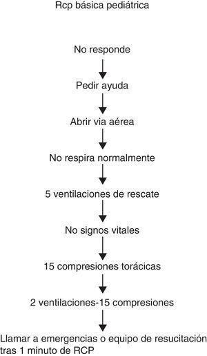 Pasos de la RCP básica pediátrica.