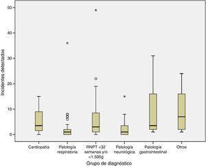 Número de incidentes detectados en función del diagnóstico clínico del paciente. RNPT: recién nacido pretérmino.