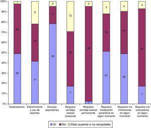 Asistencia realizada en domicilio con requerimiento de intervencionismo por parte del equipo de cuidados paliativos pediátricos. En amarillo se indican los pacientes con datos ausentes o no recuperables. De arriba hacia abajo en cada columna se indica el número de pacientes para «Sí», «No» y «Dato ausente o no recogido».