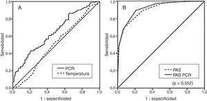 Curvas ROC de la temperatura y PCR (A) y curvas ROC del PAS y del PAS modificado con la PCR (B) para discriminar apendicitis versus DAI.