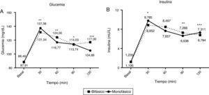 Curva de respuesta de la glucosa (A) y la insulina (B) durante la sobrecarga oral de glucosa (SOG) en grupos monofásicos (línea continua) y bifásicos (línea punteada). La glucemia en los pacientes con perfil monofásico es significativamente mayor a los 30 y 90min tras la SOG, coincidiendo con una mayor insulinemia en el minuto30 y menor en el minuto90, siendo la respuesta de insulina mayor en el minuto120 para alcanzar una menor glucemia sérica. *<0,05&#59; **<0,001&#59; ***<0,0001.