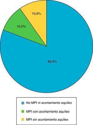 Porcentaje de pacientes con TDAH y marcha de puntillas. MPI: marcha de puntillas idiopática.