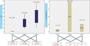 Cinética de la PCR y la PCT plasmáticas.