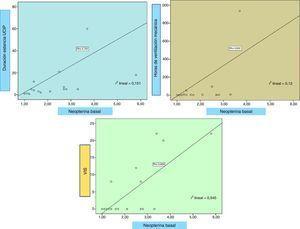 Correlación de la neopterina basal y la duración de estancia en la UCIP, horas de VM y VIS.