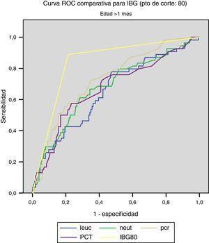Curva ROC comparativa para IBG (punto de corte: 80).