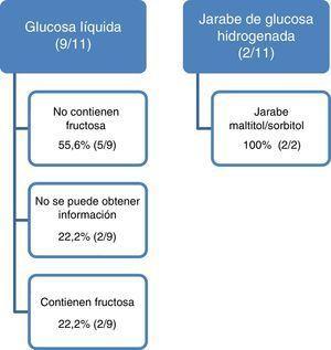 Resultados obtenidos con la información facilitada por el laboratorio comercializador del medicamento.