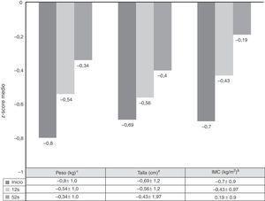 Evolución de los z-scores de peso, talla e IMC desde el inicio hasta las 52 semanas. * Inicio vs 12 semanas: p=0,0001&#59; 12 vs 52 semanas: p=0,01&#59; inicio vs 52 semanas: p=0,0001. # Inicio vs 12 semanas: p=0,005&#59; 12 vs 52 semanas: p=0,0001&#59; inicio vs 52 semanas: p=0.0001. & Inicio vs 12 semanas: p=0,0001&#59; 12 vs 52 semanas: p=0,804&#59; inicio vs 52 semanas: p=0,039.