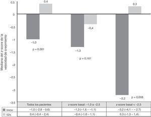 Evolución de la velocidad de crecimiento desde el inicio hasta las 52 semanas. Los cambios más pronunciados se observaron en pacientes con fallo de crecimiento grave (z-score<−2,5).
