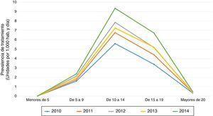 Tasa de consumo de medicamentos para el TDAH por grupos de edad en dosis diarias definidas por 1.000 habitantes y día (DHD). Región de Murcia, 2010-2014.