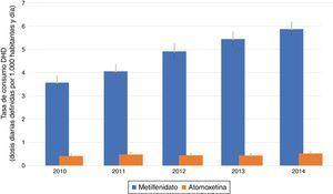 Tasa de consumo de medicamentos para el TDAH expresado en dosis diarias definidas por mil habitantes y día (DHD) para el grupo de edad de 5 a 19 años. Región de Murcia, 2010-2014.
