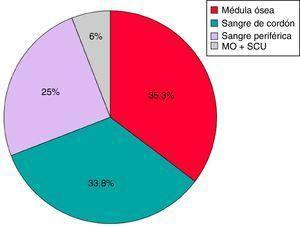 Distribución de la fuente de progenitores hematopoyéticos.