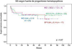 Supervivencia global en enfermedades genéticas según la fuente de progenitores hematopoyéticos. MO: médula ósea&#59; SCU: sangre de cordón umbilical&#59; SP: sangre periférica.