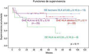 Supervivencia global en enfermedades genéticas según la familiaridad e identidad HLA con el donante de progenitores hematopoyéticos.