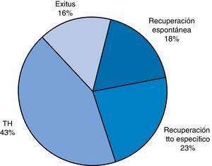 Distribución porcentual de las distintas evoluciones.