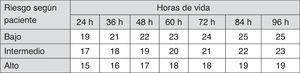 Indicaciones de exanguinotransfusión en RN de 35 o más semanas de gestación. Estas indicaciones están basadas en evidencia limitada y los valores reflejados son aproximaciones. Se debe practicar una exanguinotransfusión cuando la concentración de BTS exceda el valor indicado en la casilla correspondiente (valores expresados en mg/dl). Pacientes de bajo riesgo: EG ≥38 semanas y sin patología asociada. Pacientes de riesgo intermedio: EG ≥38+factores de riesgo o 35-37+6 sin patología asociada. Pacientes de riesgo alto: 35-37+6 con factores de riesgo. Factores de riesgo: enfermedad hemolítica isoinmune, deficiencia de G6PD, asfixia, letargia significativa, inestabilidad térmica, sepsis, acidosis o albúmina <3g/dl. La indicación dentro de las primeras 24h es incierta y varía en función de las circunstancias clínicas y la respuesta a la fototerapia. BTS: bilirrubina total sérica&#59; EG: edad gestacional&#59; G6PD: glucosa-6-fosfato deshidrogenasa&#59; RN: recién nacido. Fuente: modificado de Academia Americana de Pediatría7.