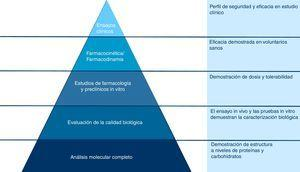Esquema de la producción de un medicamento biosimilar. Fuente: adaptado de Agencia Europea del Medicamento3.