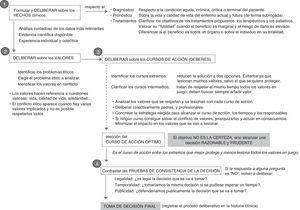 Fases del proceso de deliberación.