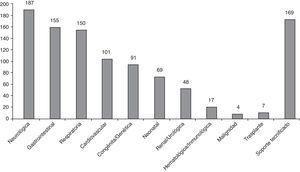 Número de pacientes con cada categoría de enfermedad crónica afecta y condiciones asociadas (N=243 pacientes).
