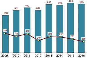 Evolución anual del total de manuscritos recibidos y aceptados, años 2009-2016.