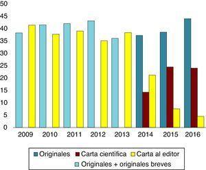 Evolución anual del porcentaje de originales y cartas científicas y al editor recibidos.