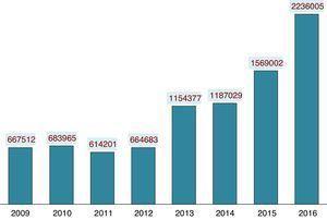 Visibilidad Anales de Pediatría. Evolución del número de visitas a la página web.