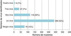 Frecuencia de agentes virales identificados en 524 muestras de pacientes menores de 2 años ingresados con IVRI.