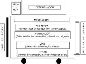 Ejemplo de distribución de un carro de reanimación cardiopulmonar.