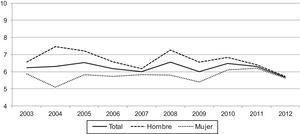 Tasa de mortalidad infantil en niños con cardiopatías congénitas por 10.000 recién nacidos vivos, global y por sexos.