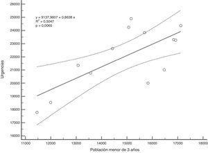 Diagrama de dispersión con línea de regresión e intervalo de confianza al 95% de la población menor de 3 años y la frecuentación a urgencias durante 13 años.