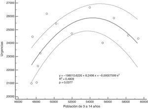 Diagrama de dispersión con línea de regresión e intervalo de confianza al 95% de la población de 3 o más años y la frecuentación a urgencias durante 13 años.