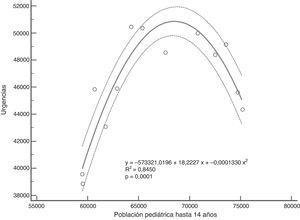 Diagrama de dispersión con línea de regresión e intervalo de confianza al 95% de la población pediátrica y la frecuentación a urgencias durante 13 años.