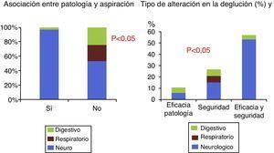 Tipo de enfermedad por la que fueron derivados los pacientes y relación con la alteración en la deglución..